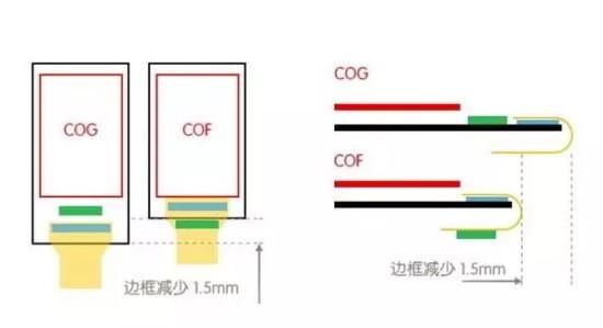 通过成本更高的cof封装工艺,将触控ic集成在柔性电路板上,方便弯折后